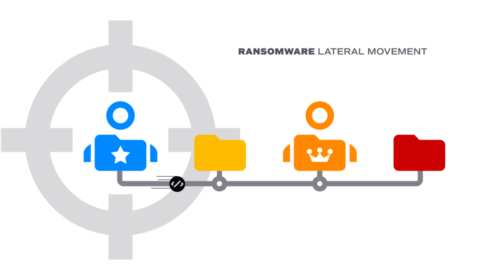 Ransomware lateral movement